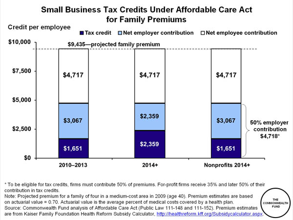 ObamaCare Tax: Full List of ObamaCare Taxes