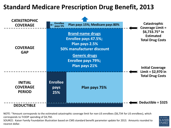 standard-medicare-prescription-drug-benefit-2013-medicare1